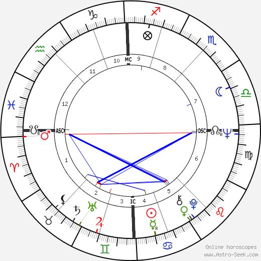 Jerome Henri Carrein день рождения гороскоп, Jerome Henri Carrein Натальная карта онлайн