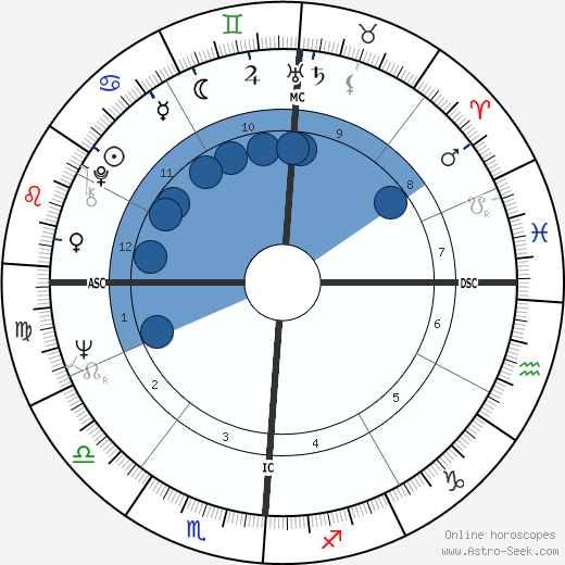 Jim Bates wikipedia, horoscope, astrology, instagram