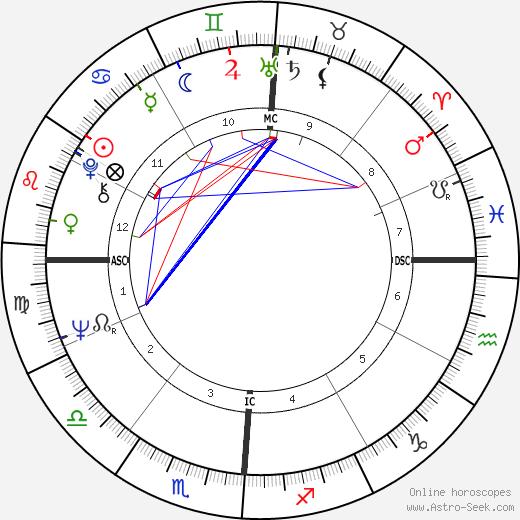 Jim Bates birth chart, Jim Bates astro natal horoscope, astrology