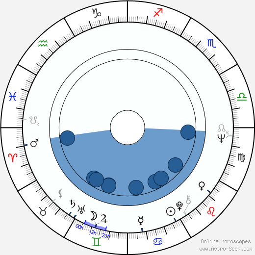 Jiří Grossmann wikipedia, horoscope, astrology, instagram