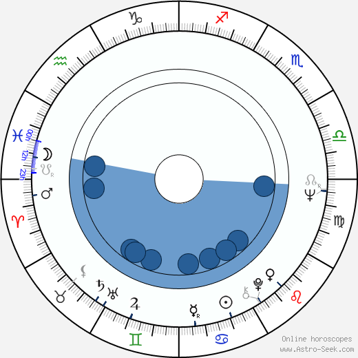 Joseph E. Antonini wikipedia, horoscope, astrology, instagram