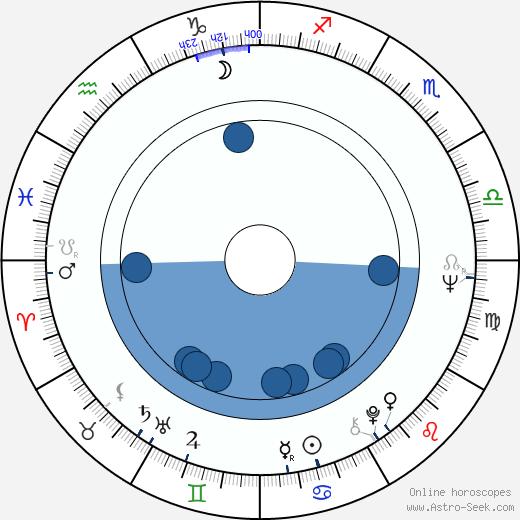 Judit Meszléry wikipedia, horoscope, astrology, instagram