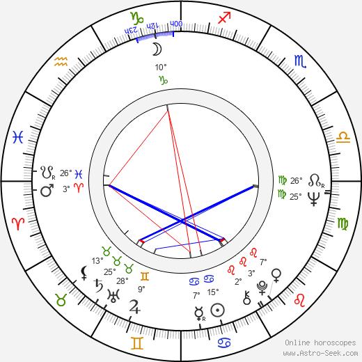 Judit Meszléry birth chart, biography, wikipedia 2019, 2020