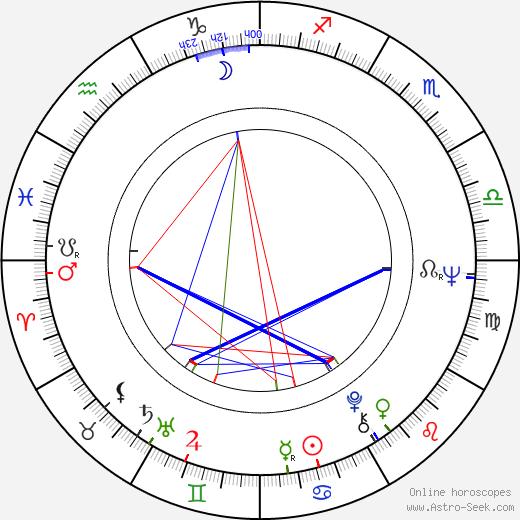 Judit Meszléry astro natal birth chart, Judit Meszléry horoscope, astrology