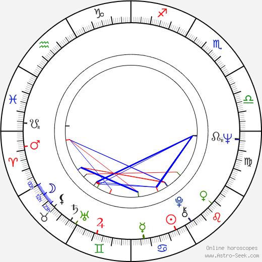 Jürgen Flimm birth chart, Jürgen Flimm astro natal horoscope, astrology