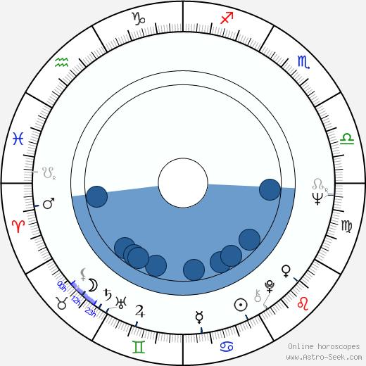 Karl von Wogau wikipedia, horoscope, astrology, instagram