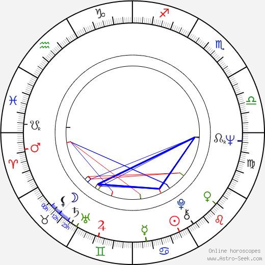 Karl von Wogau birth chart, Karl von Wogau astro natal horoscope, astrology