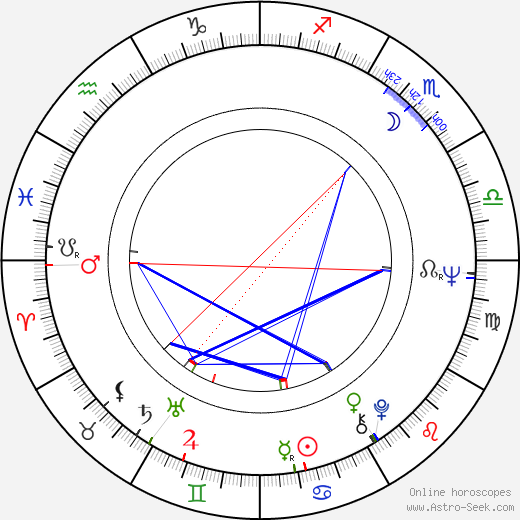 Lanny Cotler birth chart, Lanny Cotler astro natal horoscope, astrology