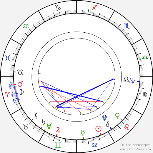Larry Cohen birth chart, Larry Cohen astro natal horoscope, astrology