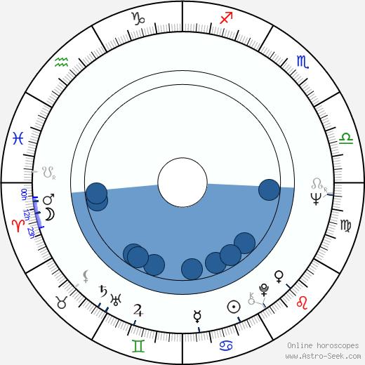 Marina Goldovskaya wikipedia, horoscope, astrology, instagram