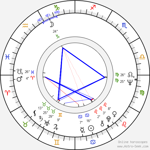 Paul Jyrälä birth chart, biography, wikipedia 2019, 2020