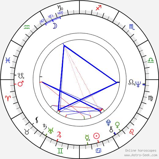 Paul Jyrälä birth chart, Paul Jyrälä astro natal horoscope, astrology