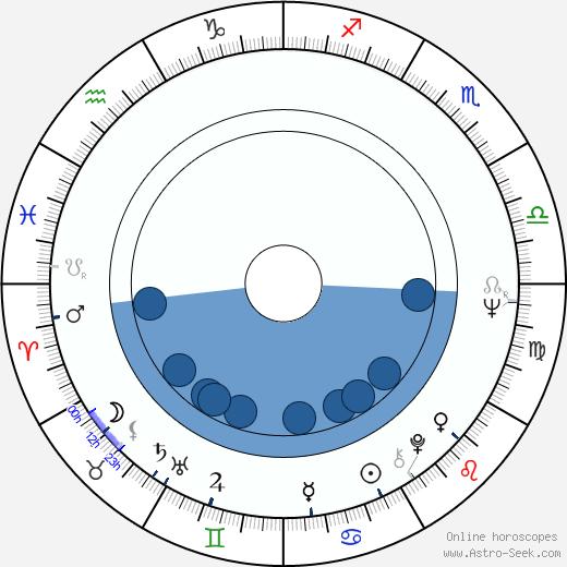 Paula Shaw wikipedia, horoscope, astrology, instagram