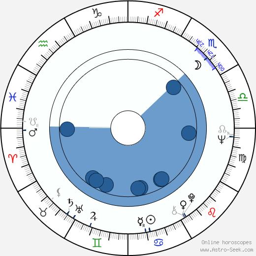 Pavel Sedláček wikipedia, horoscope, astrology, instagram