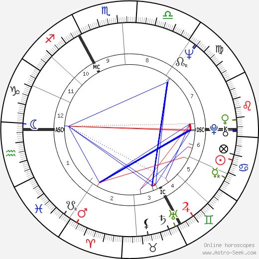 Philippe Boudon astro natal birth chart, Philippe Boudon horoscope, astrology