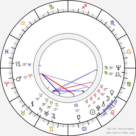 Raoul Ruiz tema natale, biography, Biografia da Wikipedia 2020, 2021