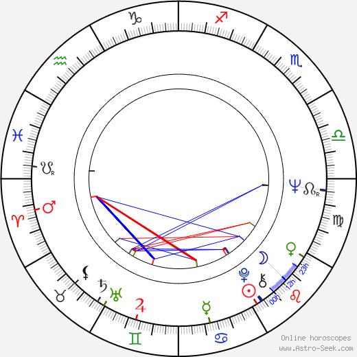 Raoul Ruiz tema natale, oroscopo, Raoul Ruiz oroscopi gratuiti, astrologia