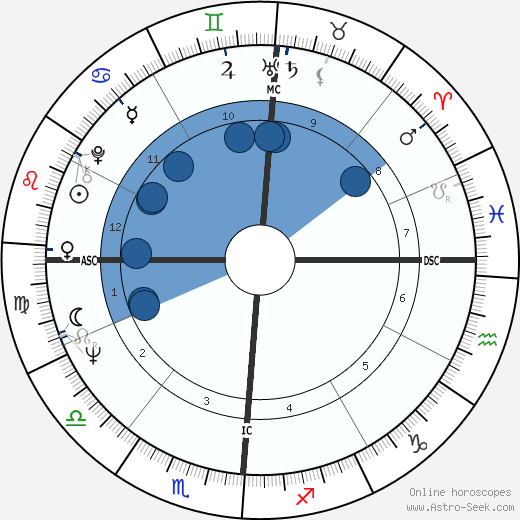 Riccardo Muti wikipedia, horoscope, astrology, instagram