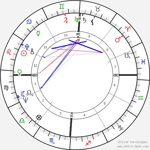 Riccardo Muti tema natale, oroscopo, Riccardo Muti oroscopi gratuiti, astrologia