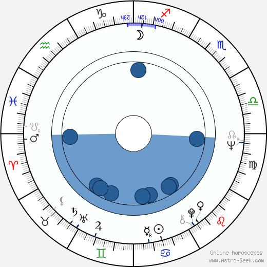 Risto Salmi wikipedia, horoscope, astrology, instagram