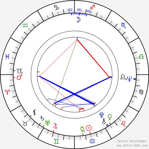 Risto Salmi astro natal birth chart, Risto Salmi horoscope, astrology