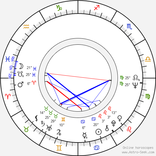 Robert Forster birth chart, biography, wikipedia 2019, 2020