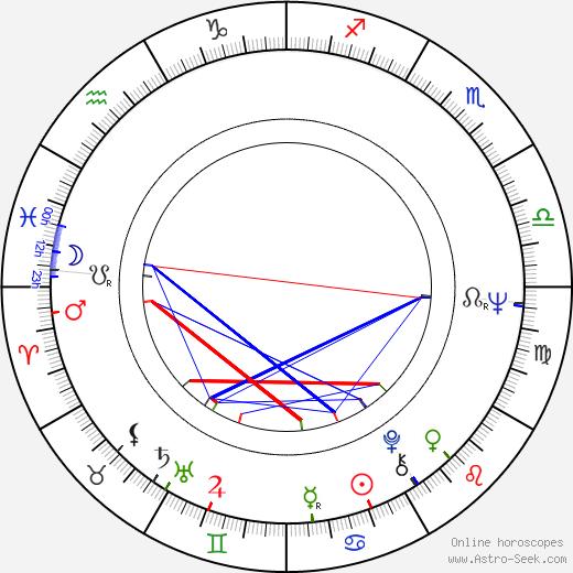 Роберт Форстер Robert Forster день рождения гороскоп, Robert Forster Натальная карта онлайн