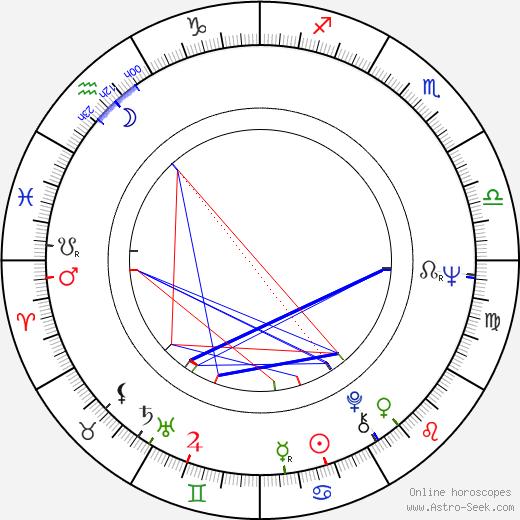Robert Pine astro natal birth chart, Robert Pine horoscope, astrology