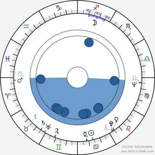 Sam Nicotero wikipedia, horoscope, astrology, instagram