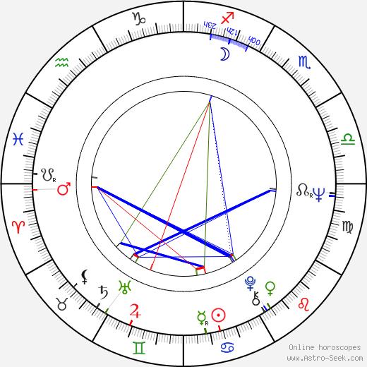 Sam Nicotero birth chart, Sam Nicotero astro natal horoscope, astrology