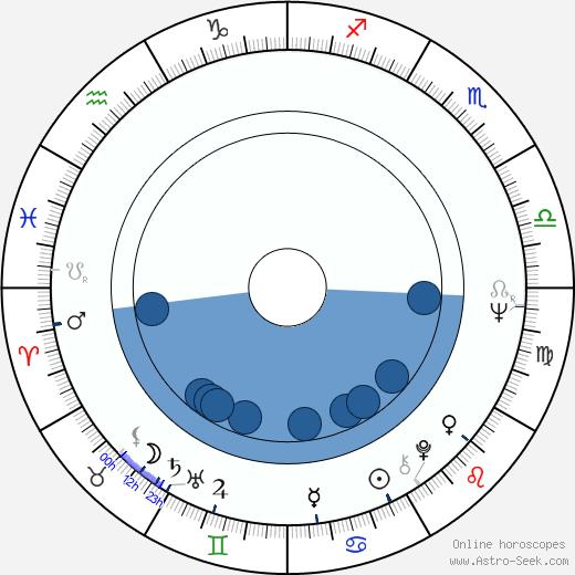 Starletta DuPois wikipedia, horoscope, astrology, instagram