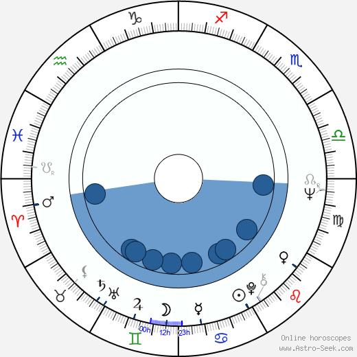 Takuzo Kawatani wikipedia, horoscope, astrology, instagram