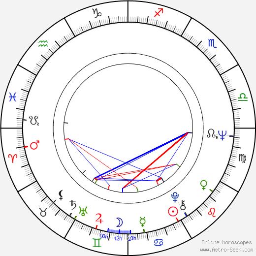 Takuzo Kawatani birth chart, Takuzo Kawatani astro natal horoscope, astrology
