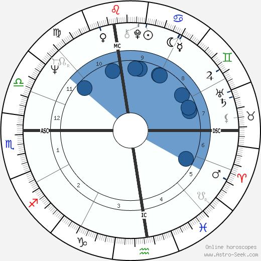 Vaughn Bode wikipedia, horoscope, astrology, instagram