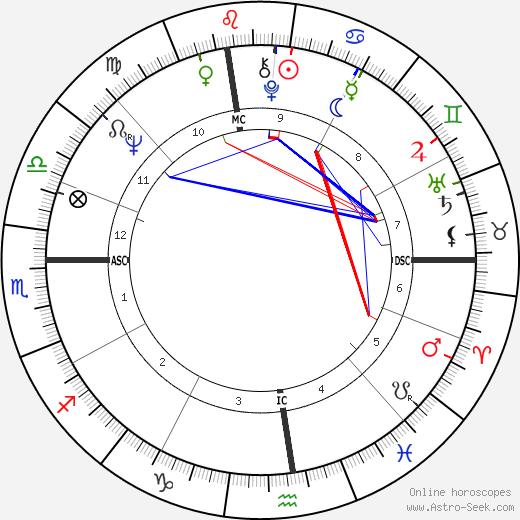Vaughn Bode tema natale, oroscopo, Vaughn Bode oroscopi gratuiti, astrologia