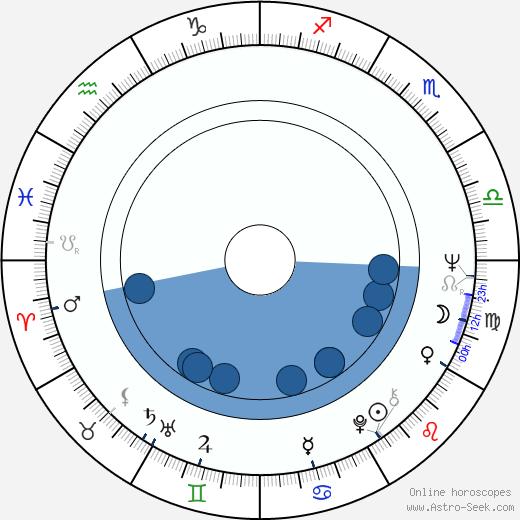 Yvonne Norrman wikipedia, horoscope, astrology, instagram