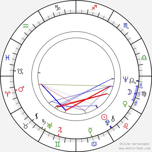 Zora Kolínska birth chart, Zora Kolínska astro natal horoscope, astrology