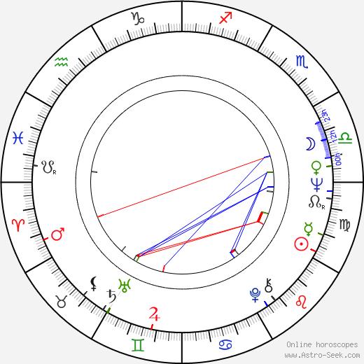 Akiko Wakabayashi astro natal birth chart, Akiko Wakabayashi horoscope, astrology