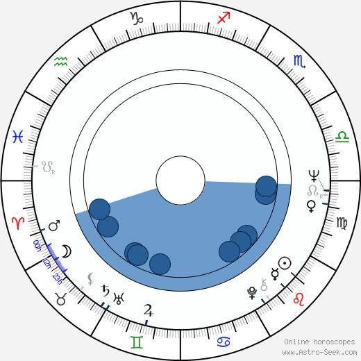 Alena Bradáčová wikipedia, horoscope, astrology, instagram