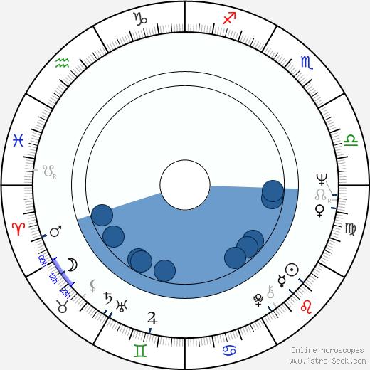 Allen S. Epstein wikipedia, horoscope, astrology, instagram
