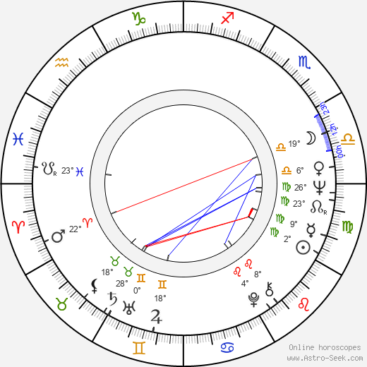 Barbet Schroeder birth chart, biography, wikipedia 2018, 2019