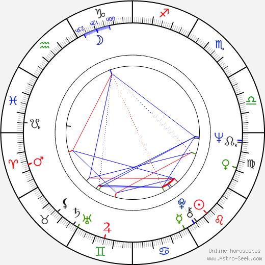 Boris Hybner birth chart, Boris Hybner astro natal horoscope, astrology