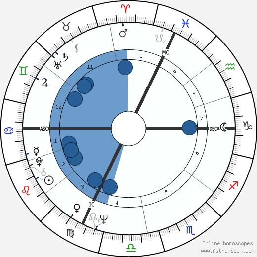 Carla Gravina wikipedia, horoscope, astrology, instagram