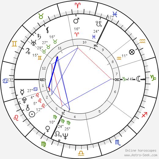 Carla Gravina birth chart, biography, wikipedia 2020, 2021