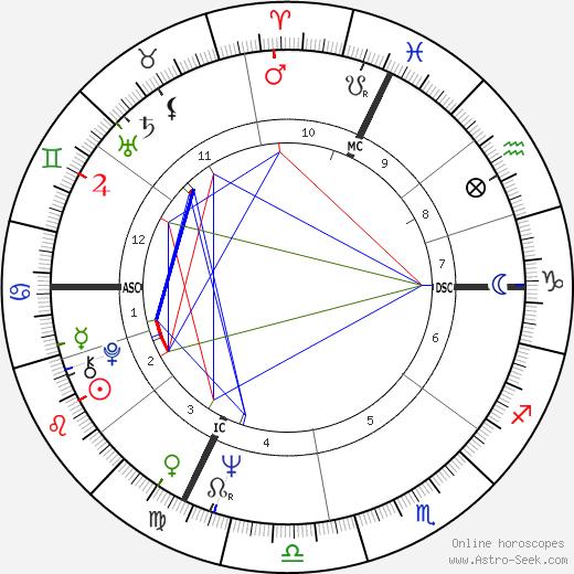 Carla Gravina birth chart, Carla Gravina astro natal horoscope, astrology