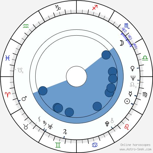 Cesaria Evora wikipedia, horoscope, astrology, instagram