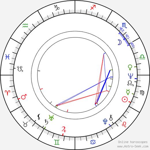 Cesaria Evora birth chart, Cesaria Evora astro natal horoscope, astrology
