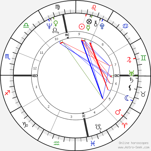 Christian G. Hanburger astro natal birth chart, Christian G. Hanburger horoscope, astrology