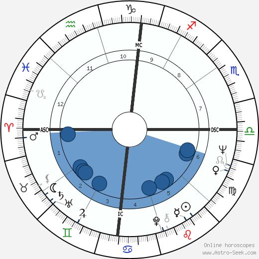 David Crosby wikipedia, horoscope, astrology, instagram