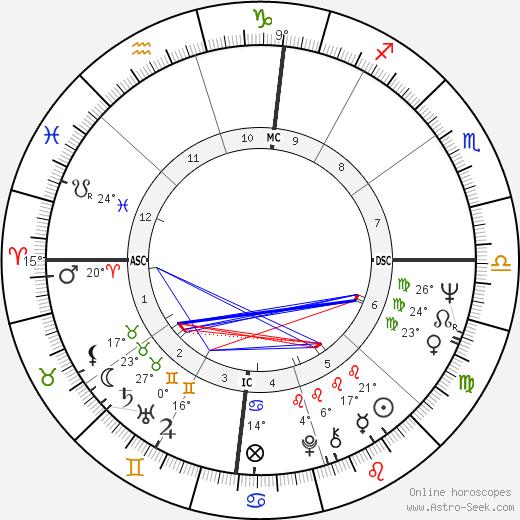 David Crosby birth chart, biography, wikipedia 2020, 2021